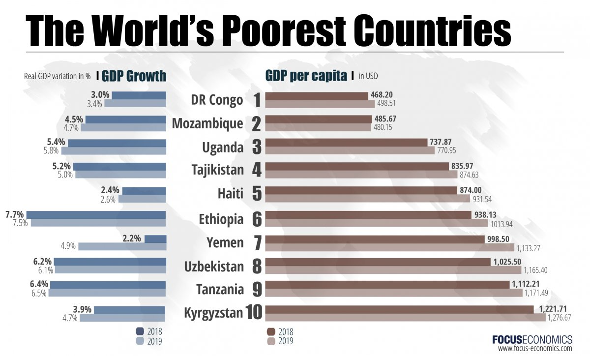 The Poorest Countries In The World 24hcongo